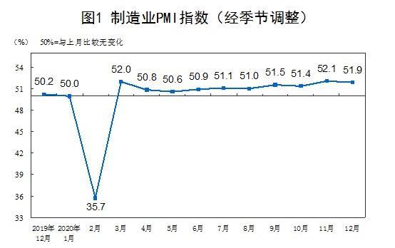 国家统计局:12月中国制造业继续稳步恢复