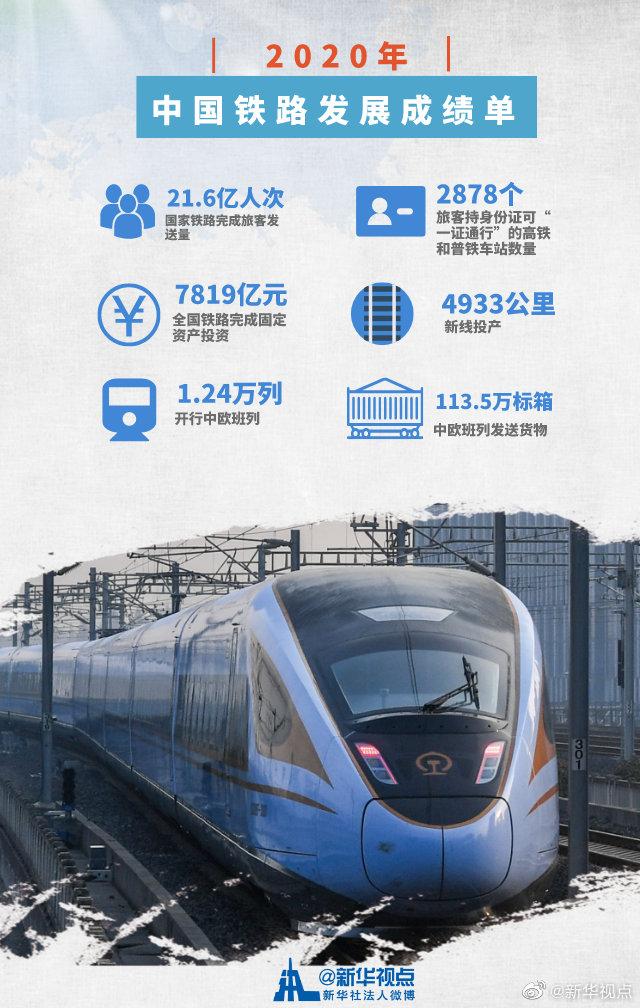 2020年,国家铁路旅客发送量21.6亿人次