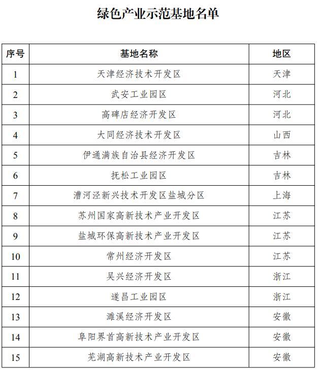 搭建绿色发展促进平台 两部门联合发布31家绿色产业示范基地名单