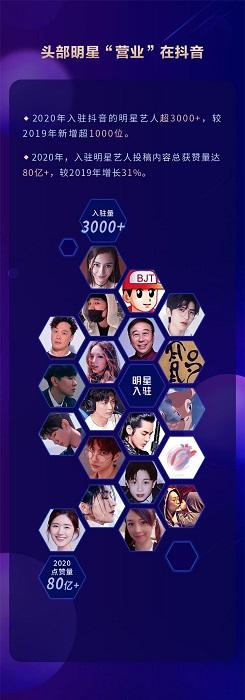 抖音发布2020娱乐白皮书:已构建完善的娱乐营销生态