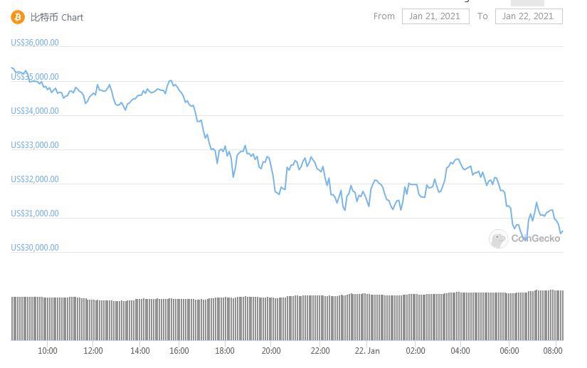 比特币梦魇:两日遭抛售 加密货币总市值蒸发超千亿美元