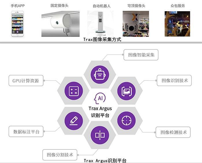 Trax眺望AI零售智能科技 牟永奇:简单也是一种技术实力