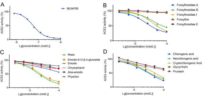 表1.通过SPR分析获得的靶向ACE2蛋白的候选活性成分的亲和力。 论文附图