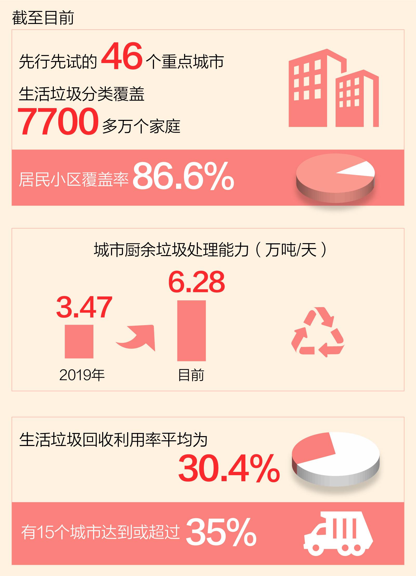 这些年秘书长关心的民生问题:垃圾分离正在流行(图1)