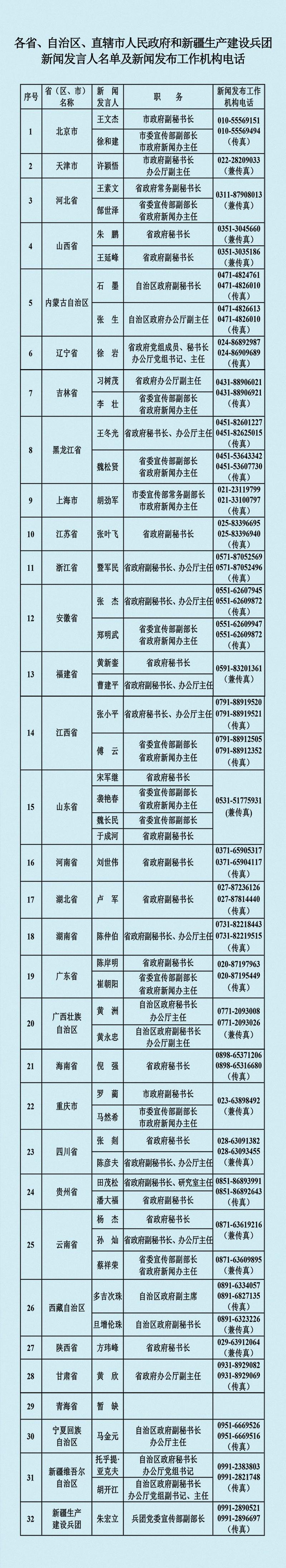 中央国家机关和地方2021年新闻发言人名录