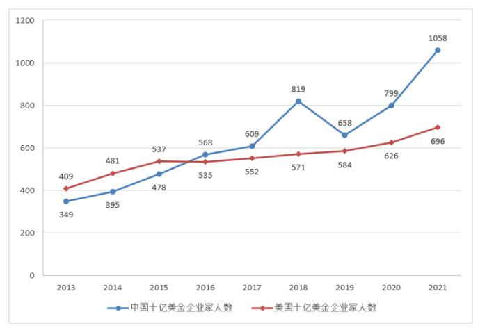 图片来源:《2021胡润全球富豪榜》
