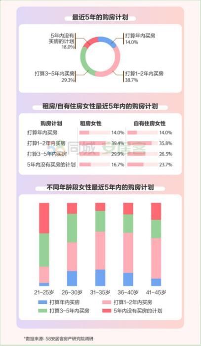 报告:女性置业趋势逐年上升  买房更加追求品质和居住改善