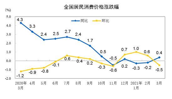 0.4%!连降2个月后,CPI同比为何由负转正?