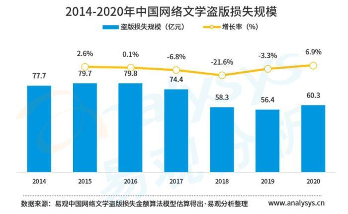 《中国网络文学版权保护白皮书2021》截图