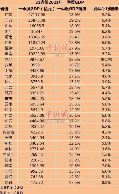 湖南郴州第一季度gdp_安徽最 不争气 城市 居四省腹地是能源之都,一季度却负增长