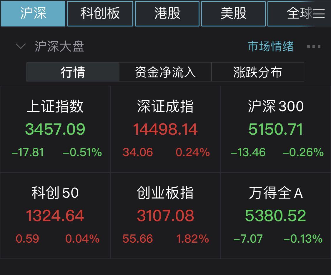 沪指半日跌0.51% 医药等板块走强