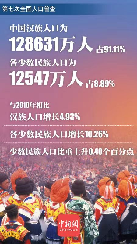 统计局:各少数民族人口10年来增长10.26%
