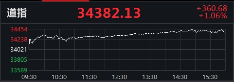 美股集体收高:纳指涨超2%,人人网涨36.94%