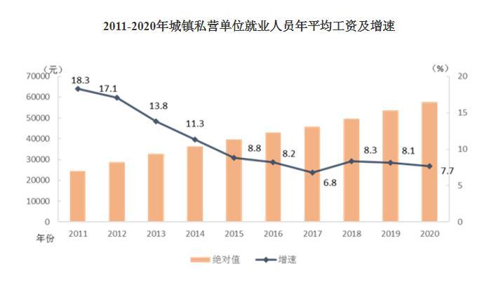 2011-2020年城镇私营单位就业人员年平均工资及增速。