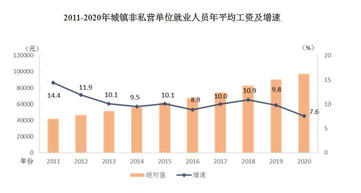 2011-2020年城镇非私营单位就业人员年平均工资及增速。