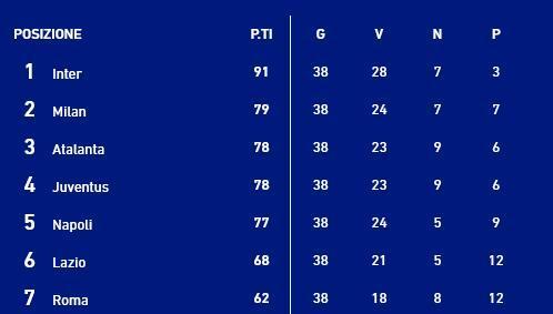 时隔八个赛季!AC米兰重返欧冠,上一次卡卡还在