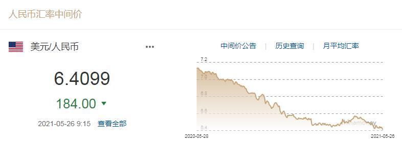5月26日银行间外汇市场人民币汇率中间价。