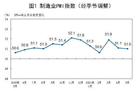 5月份中国制造业采购经理指数为51.0% 制造业保持平稳扩张