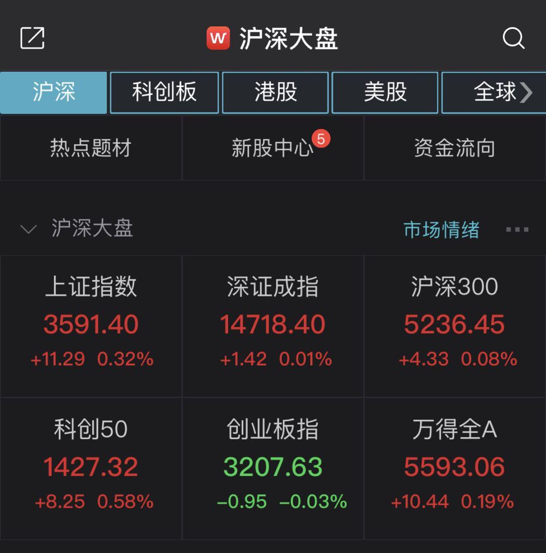 A股全天窄幅震荡沪指收涨0.32% ST板块上演涨停潮