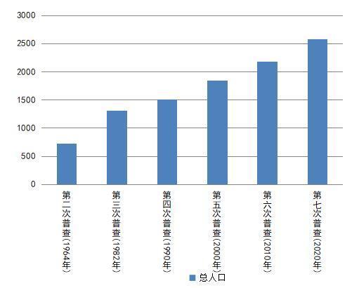 新疆维吾尔自治区第七次全国人口普查主要数据