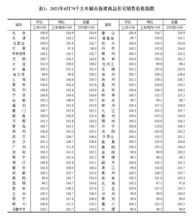 2021年6月70个大中城市新建商品住宅销售价格指数。 截图自国家统计局官网