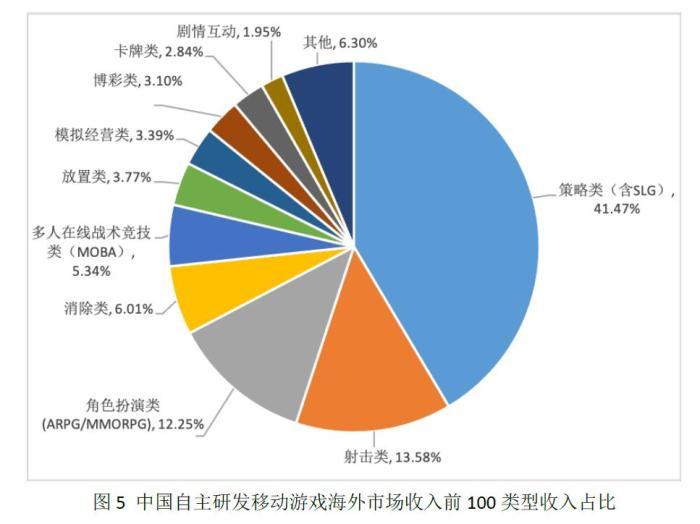 中国游戏产业上半年成绩单:海外收入持续增长