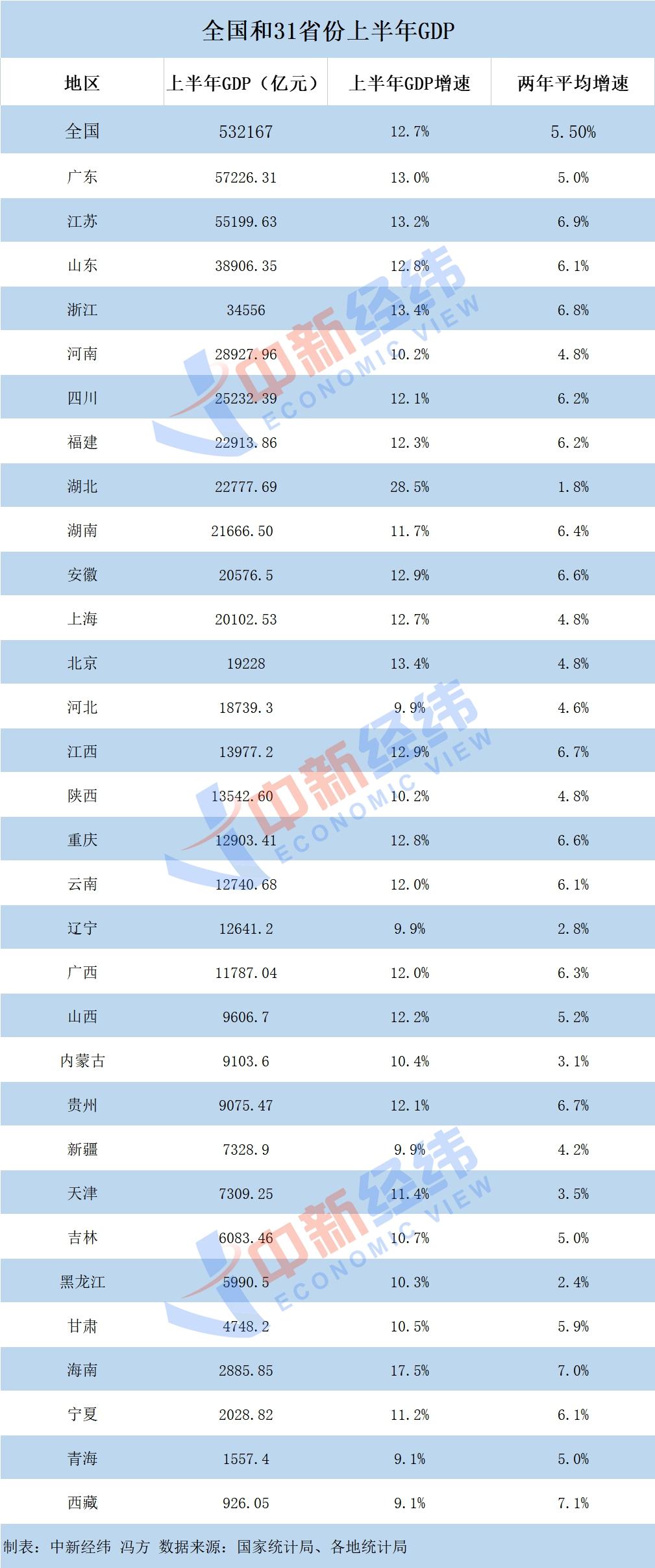 31省份经济半年报:粤苏进5万亿俱乐部 湖北增速居首