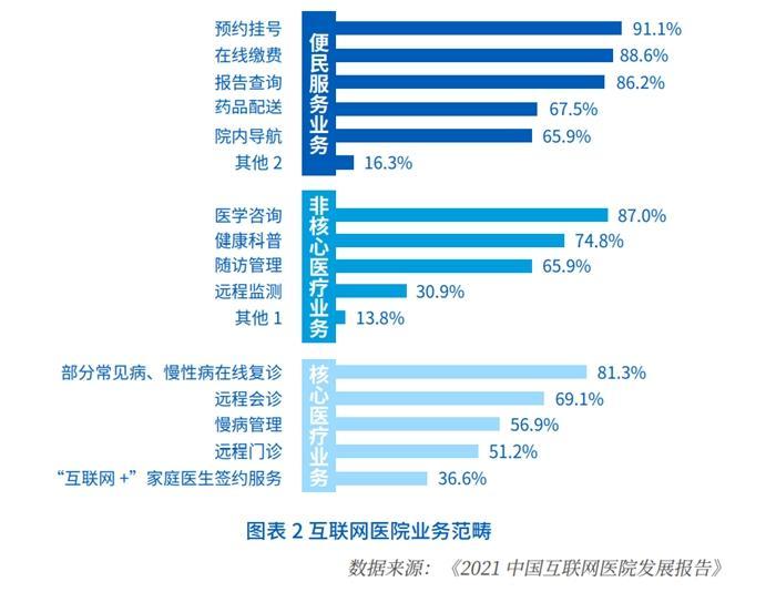 我国互联网医院超160北京助孕0家 公立医院成建设主力军