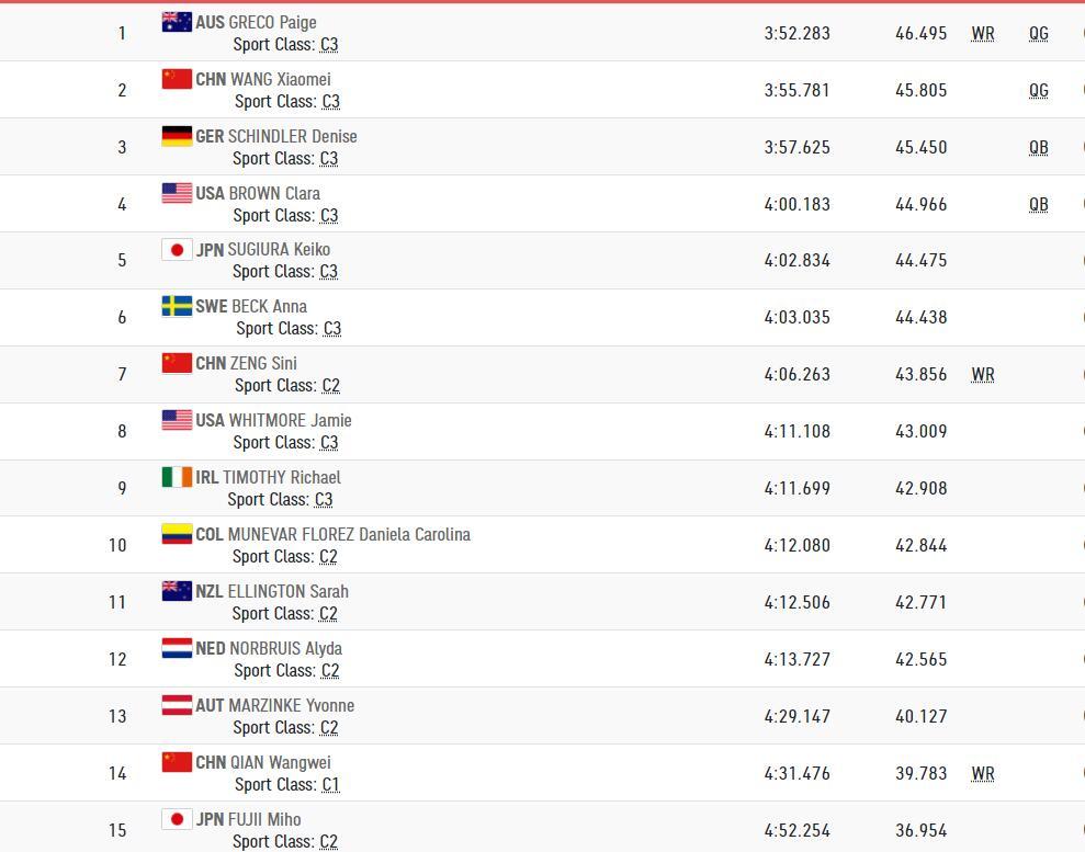中国三名残奥自行车选手打破世界纪录 王小梅争冠