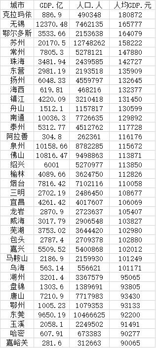 人均gdp省份_中国省会人均GDP十强:南京稳居首位,郑州南昌入围