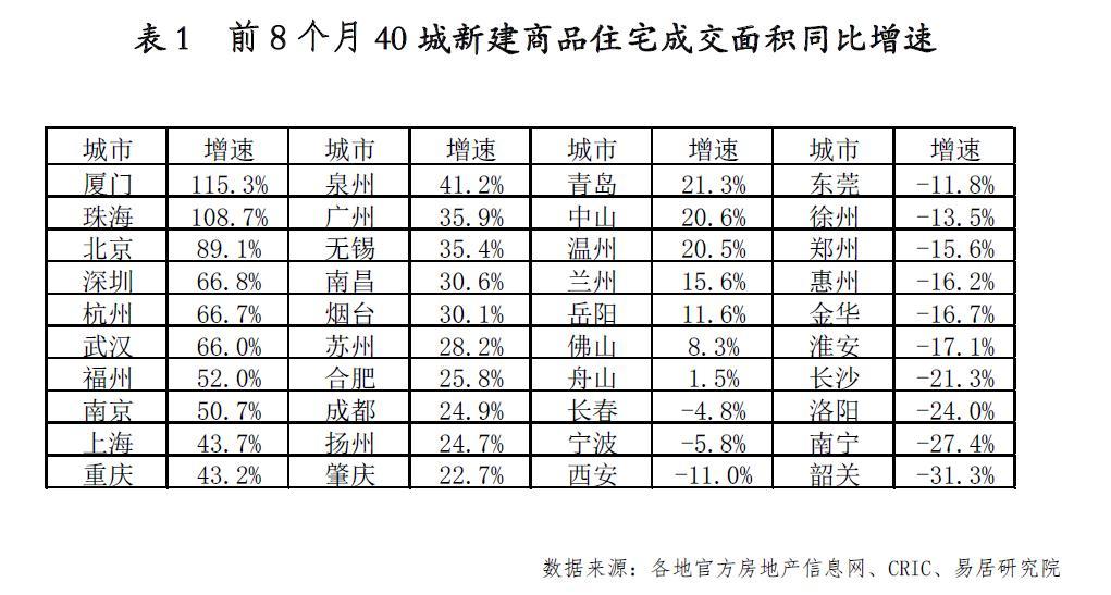 40城新房成交连降3个月 这地年内却猛涨115.3%