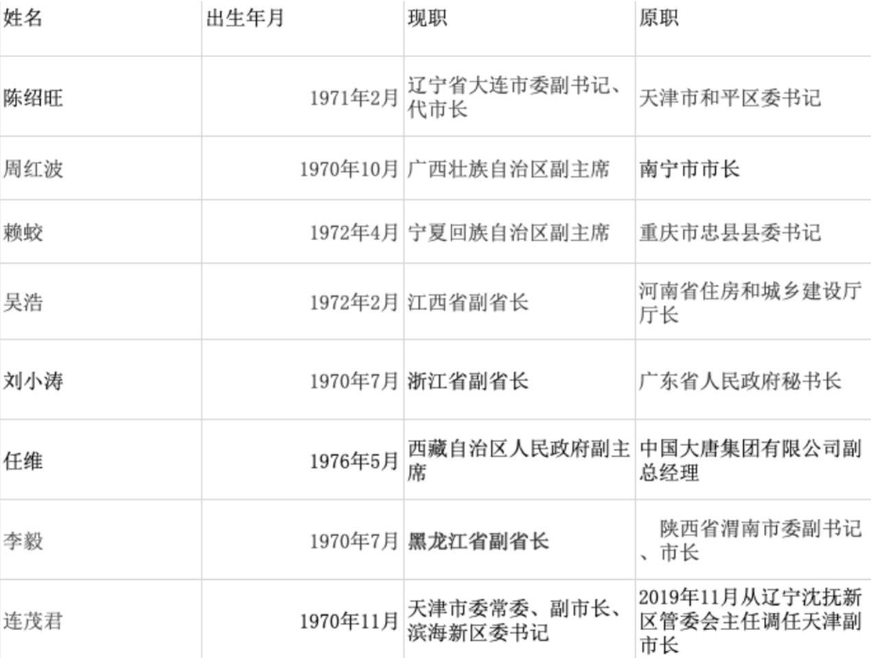 3月以来8名70后副部履新 最年青省部级官员记载刷新
