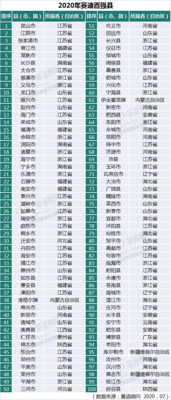 最新全国百强县榜单:江苏、浙江、山东三省领跑