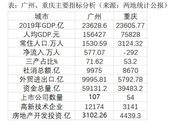 GDP排名广州滑出全国前四,北上