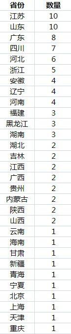 中国城区人口破百万城市达93个: