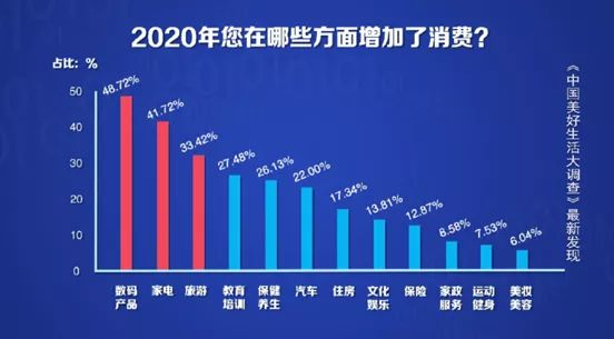2020年国人消费榜单的前三名是什么 最爱买买买的是东北人