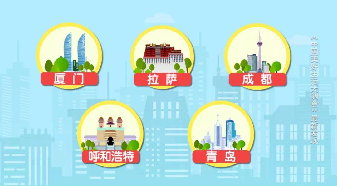 2020年最具幸福感城市公布 你的家乡上榜了吗?