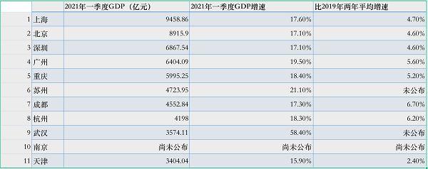九个城市已预定一季度GDP十强 南京和天津谁会上榜?