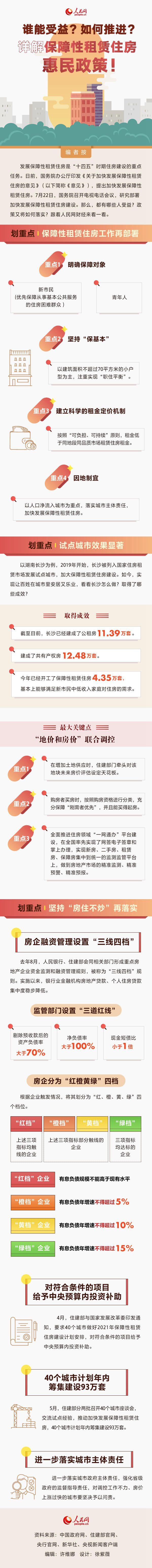 详解保障性租赁住房惠民政策!