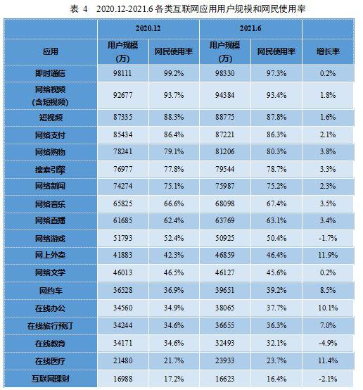 第48次《中国互联网络发展状况统计报告》发布: 我国网民规模超十亿