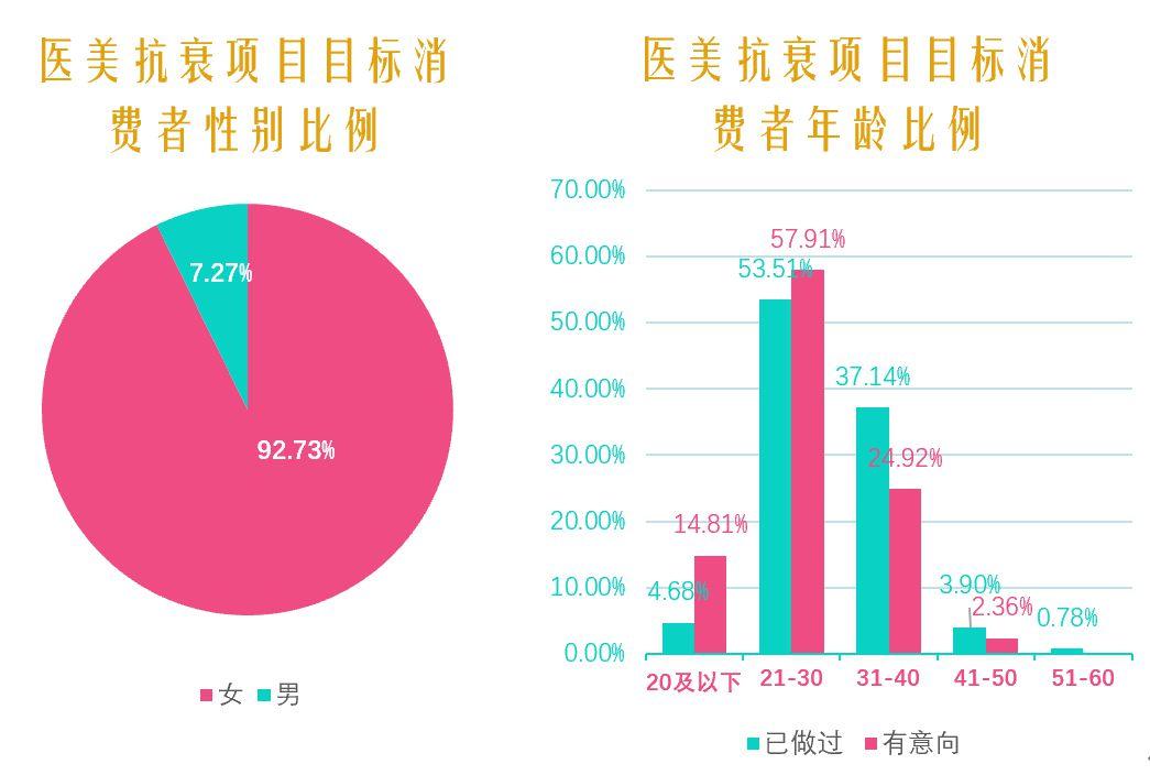 2021中国医美抗衰消费趋势报告:医美抗衰,消费频次、医生技术是关键