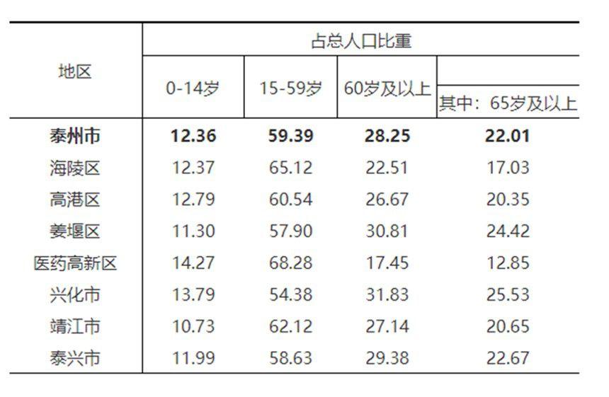 泰州市分地区人口年龄构成(来源:泰州市统计局)
