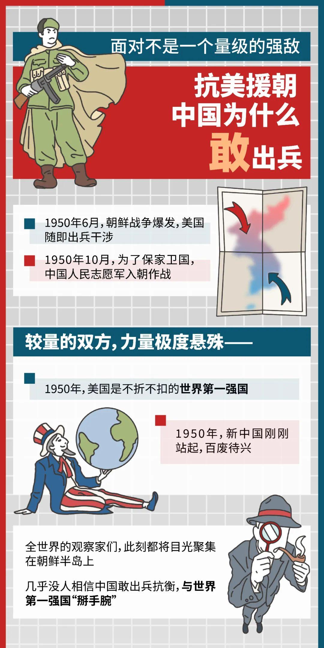 抗美援朝,中美力量悬殊,中国为什么敢出兵?