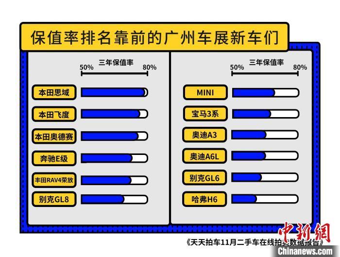 11月上海外牌二手车成交量环比飙升67%