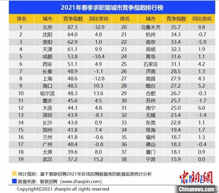 报告:2021年春季求职竞争同比降温 北京招聘职位数增近9成