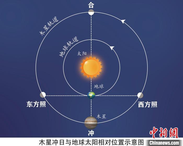 木星冲日示意图 李旭妍绘制 摄