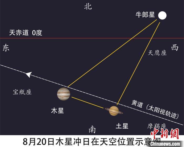 木星冲日天空位置示意图 李旭妍绘制 摄